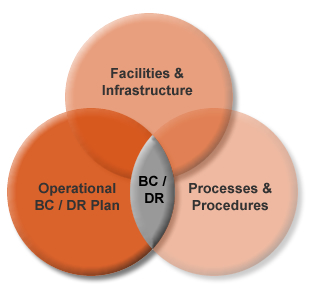 Business continuity plan vs disaster recovery