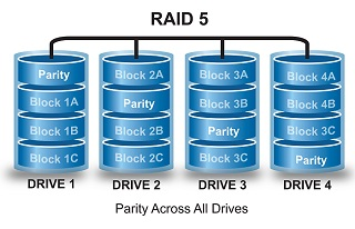 Failed RAID 5 Drive Data Recovery