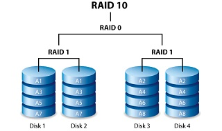 RAID 10 Data Recovery by the Authority in Data Recovery