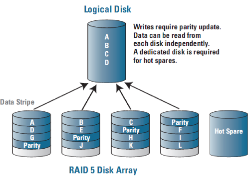 Raid 5 Data Recovery By The Authority In Data Recovery