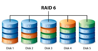 RAID 6 Data Recovery by the Authority in Data Recovery